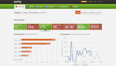 Tools Analisis Website dan Blog selain Google Analytics