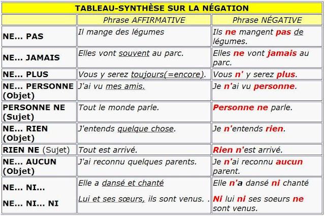 Przeczenie - gramatyka 17 - Francuski przy kawie
