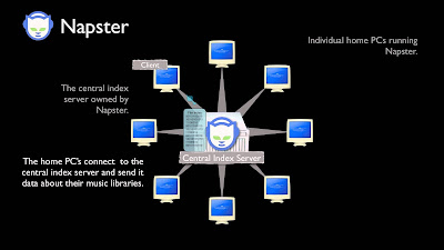 How Napster worked