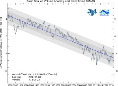 Arctique évolution SPIOMASIceVolumeAnomalyCurrentV2.1