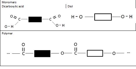 Secondary School Chemistry: Alcohols, carboxylic acids