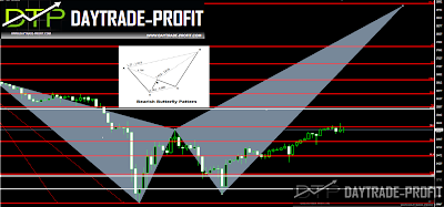 markets pattern