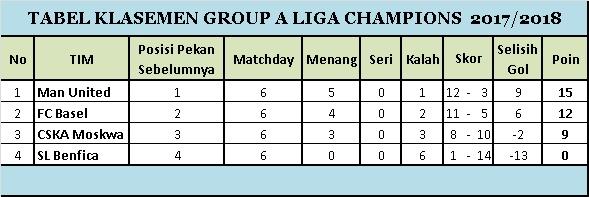 Klasemen Group A Matchday 6 Liga Champions 2017-2018