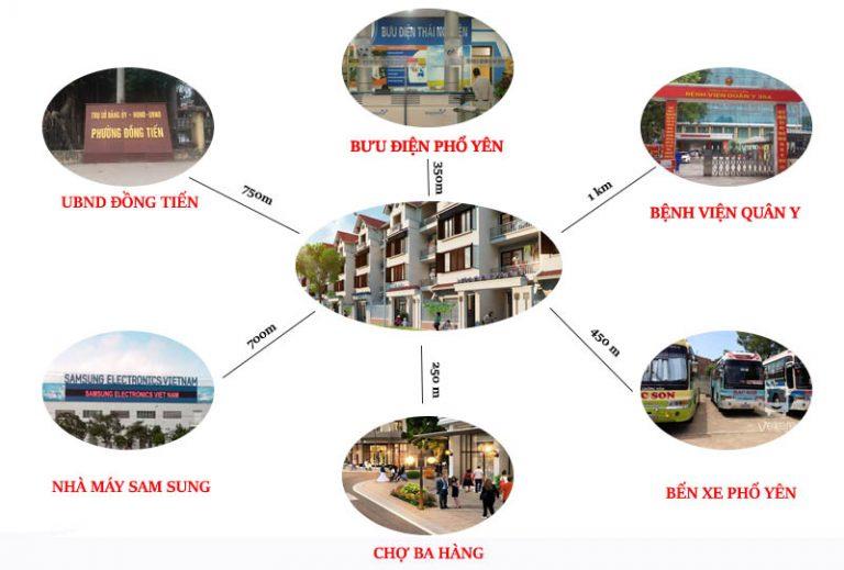Liên kết vùng dự án khu dân cư Đông Tây Phổ Yên