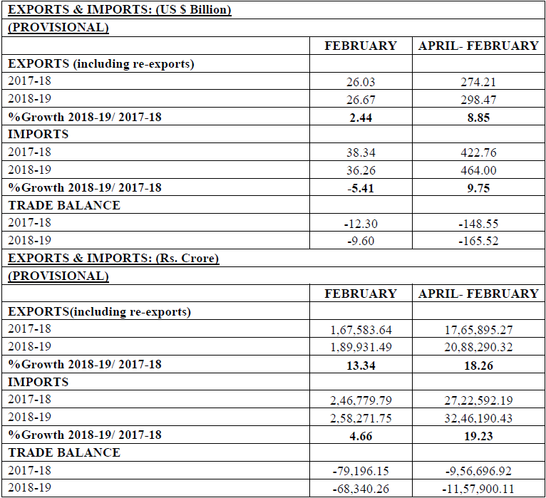 India's Foreign Trade: February 2019 (Data/Stats on Exports & Imports)