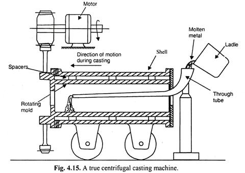 Phrase... super, centrifugal die casting machine