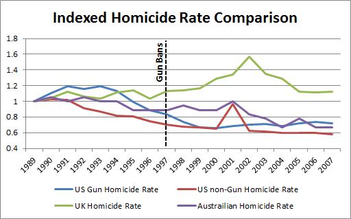 DarwinCatholic: Is US Gun Ownership Causing a Wave of Gun