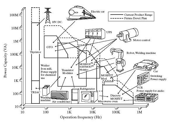 Comparison of Controllable Power Electronic Devices