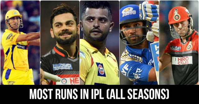 Most Runs in IPL - Indian Premier League (All Season)