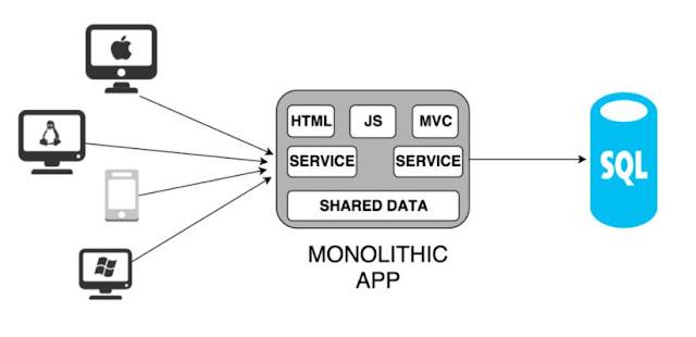 Apa Itu Microservice?