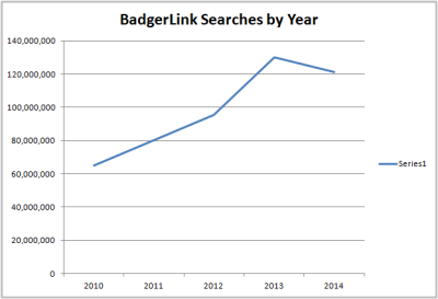 Graph showing BadgerLink resource search counts between 2010-2014
