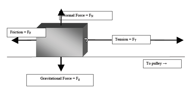 theory of friction on an inclined plane experiment