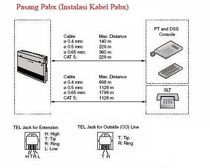 Tutorial cara Instalasi Jaringan Telepon PABX Lengkap