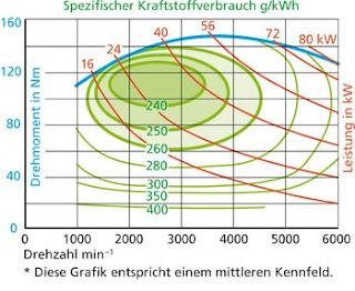 verbrauchskennfeld_d.jpg__350x287_q85_crop_subsampling-2_upscale.jpg