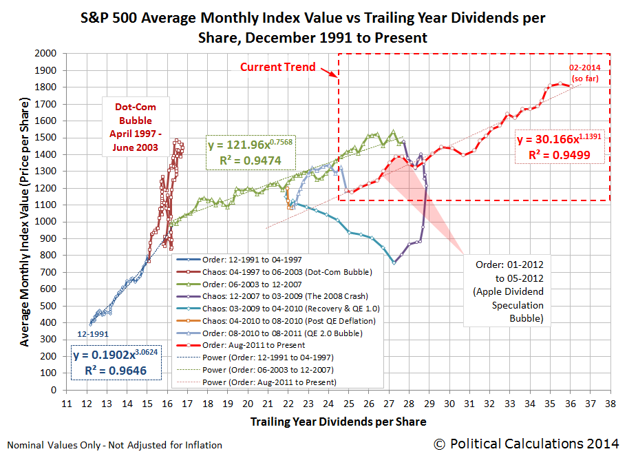 S&P 500 Average Monthly Index Value vs Trailing Year Dividends per Share, December 1991 through February 2014, as of 21 February 2014
