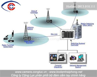 Giải pháp hữu ích giúp bạn truyền tín hiệu đi xa chính là lắp đặt trạm thu phát.