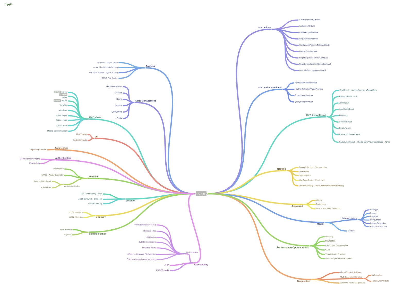 Exam 70 486 Developing Asp Mvc Web Applications