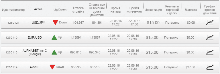Отчет по бинарным опционам за 22.06.16