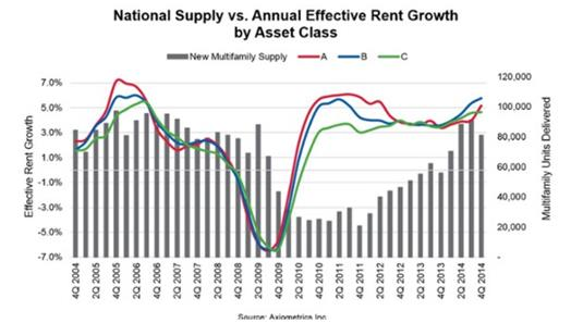 apartment rent growth