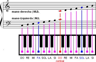 Notas Musicales del Piano