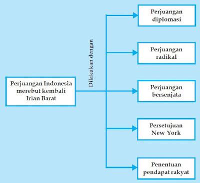 Perjuangan Diplomasi Bangsa Indonesia Merebut Irian Barat