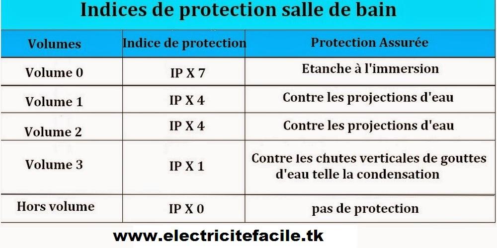 Installation electrique electricit norme lectriques - Volume salle de bains ...