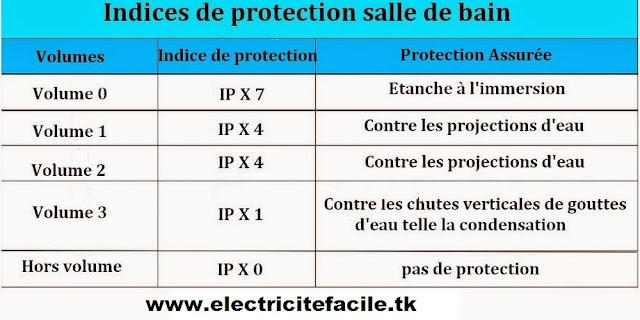 Indice de protection salle d'eau