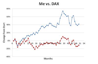 March, 2016, Me versus DAX