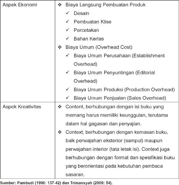 Aspek Ekonomi-Kreativitas Penerbit (Tradisional)