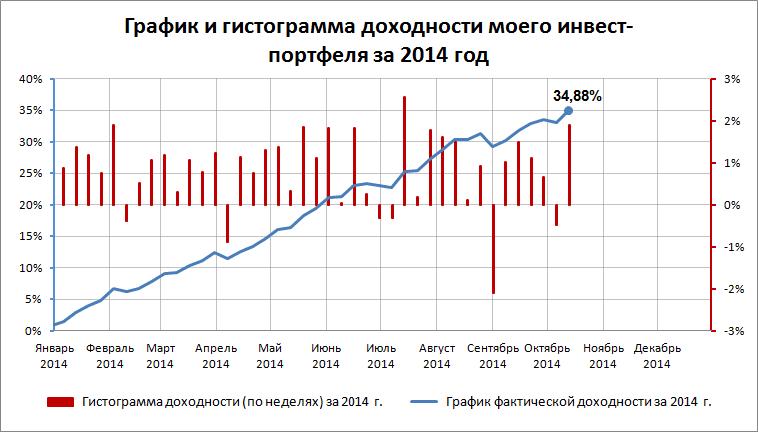 График доходности на 06.10.14 - 19.10.14