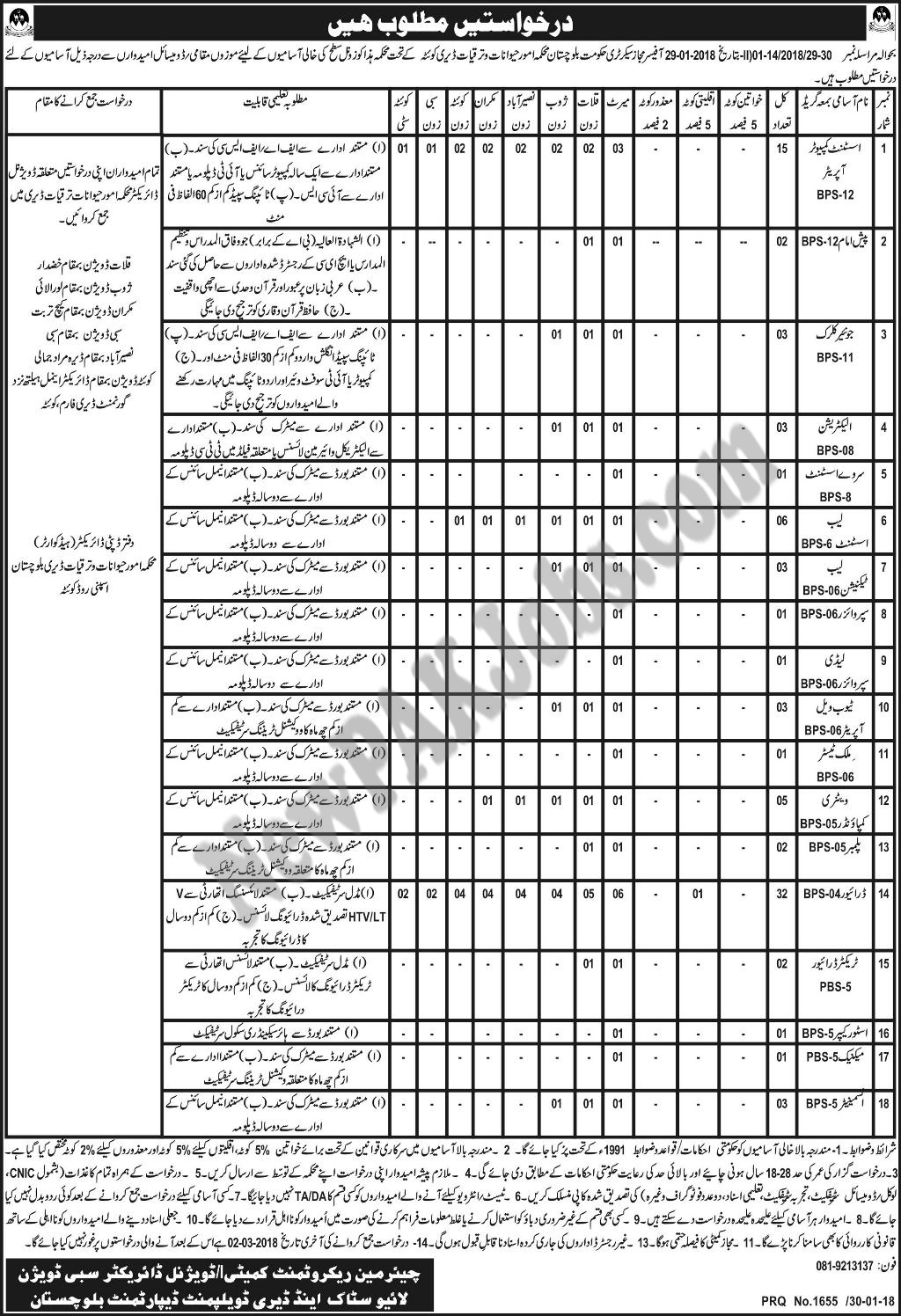 Jobs in Balochistan ,Livestock and Dairy Development Department Last Date March 2018