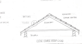 Close couple roof..............................upto 4.2 m