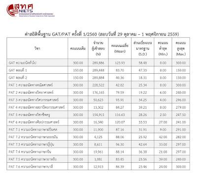 ผลคะแนน GAT PAT ปี 2560 ครั้งที่ 1 และกำหนดการสอบ GAT PAT ครั้งที่ 2