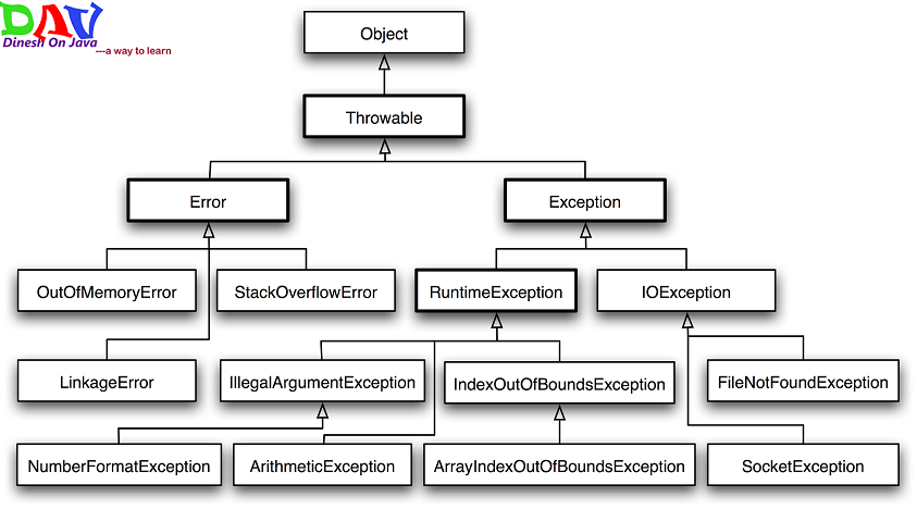 Exception Handling and Checked and Unchecked Exception