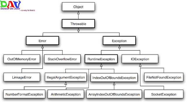 Top Exception handling Best Practices in Java