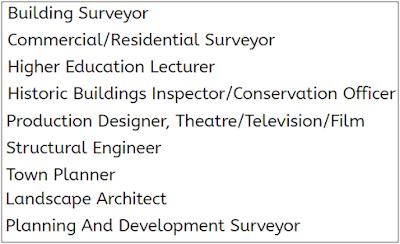 आर्किटेक्चर फिल्ड में नौकरी के अवसर
