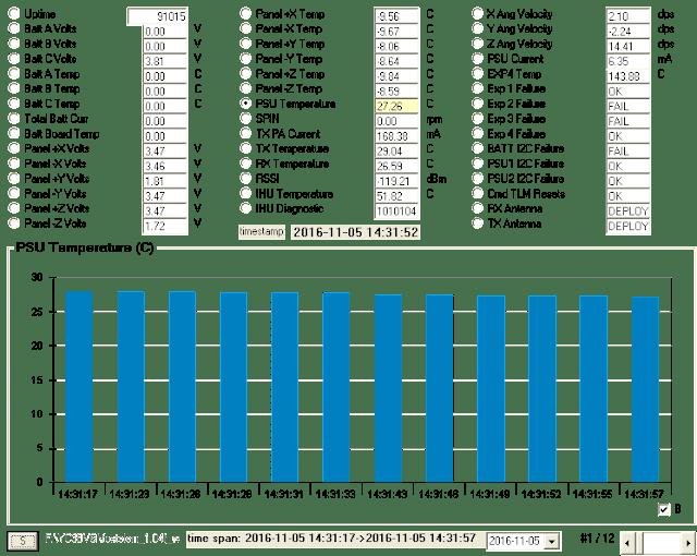 PSU Temperature chart