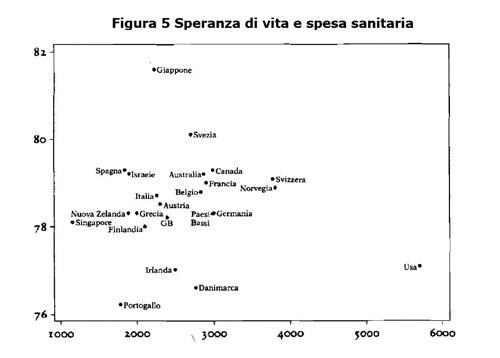 Grafico della speranza di vita e della spesa sanitaria