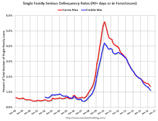 Freddie Mac: Mortgage Serious Delinquency rates declined in May