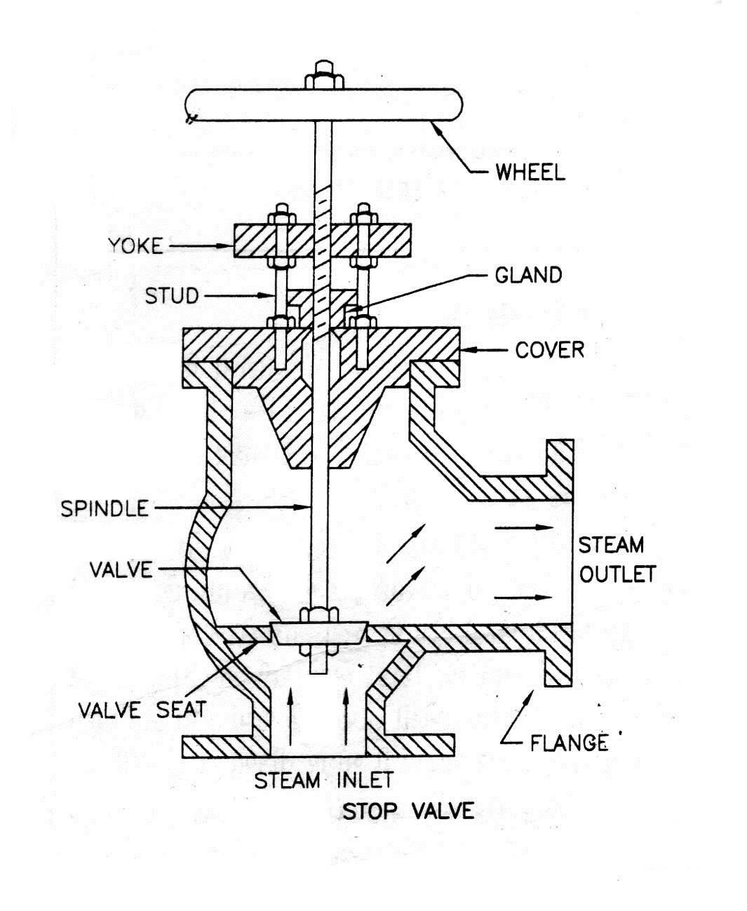 hight resolution of steam boiler non return valve