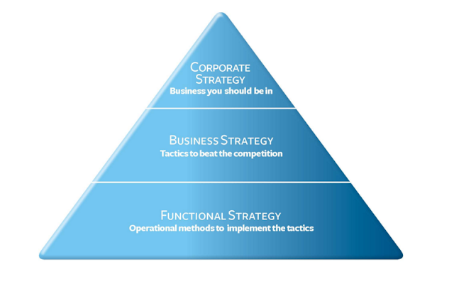 niveles de la estrategia
