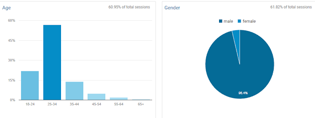 The SkyLife Age Demographics and Gender from Google Analytics
