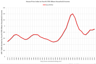 House Prices and Wages