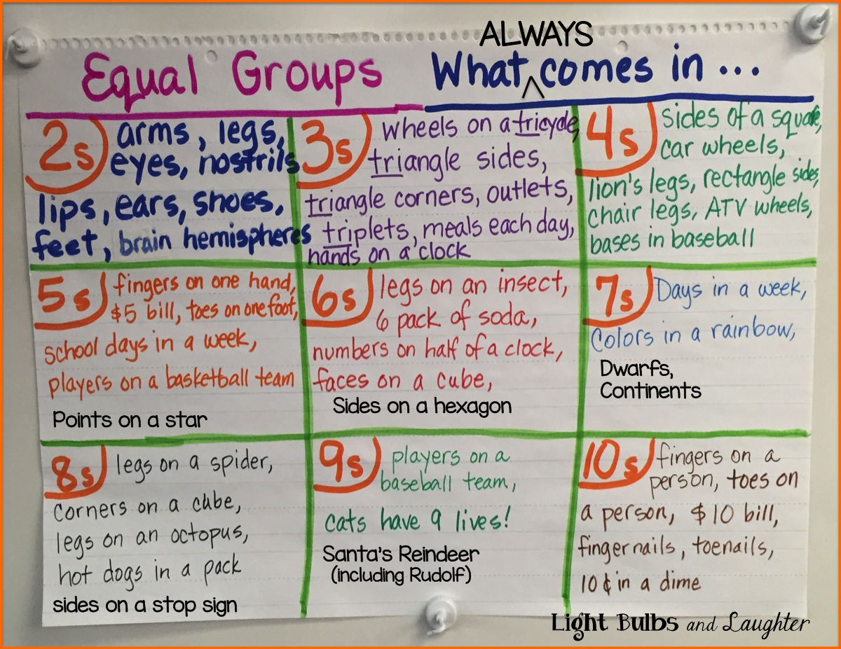 Equal Groups Poster - Light Bulbs and Laughter Blog