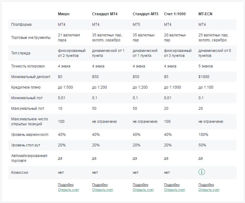 Сравнение инвестиционных предложений