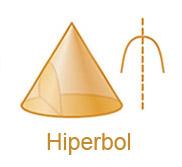hiperbol, hiperbolik şekil