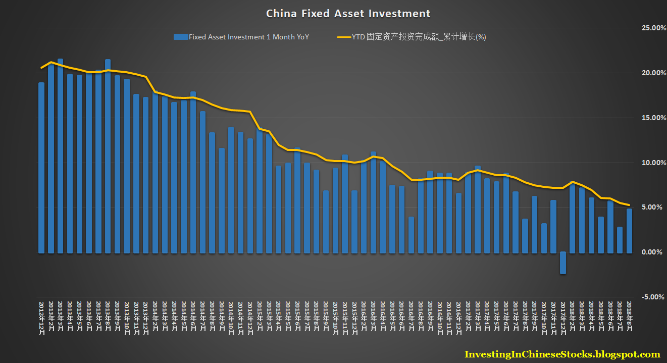 Investing in Chinese Stocks—投资大中华地区股市: 2018