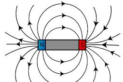 Pengertian Medan Magnet