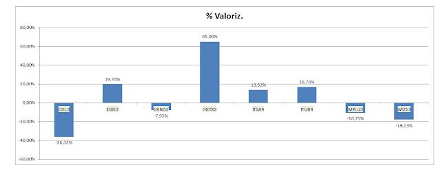 Grafico Carteira Buy and Hold - Valorização Acumulada até Novembro