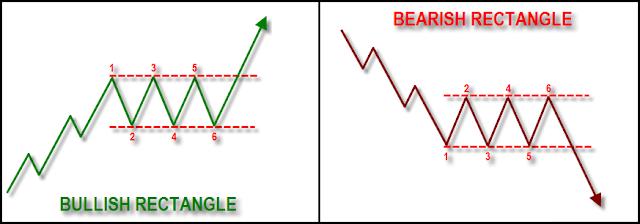 bullish rectangle dan bearish rectangle